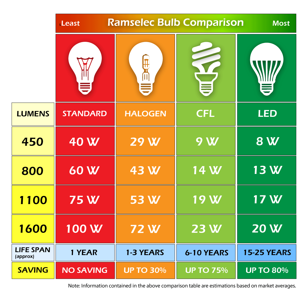 bulb_comparison_ramselec